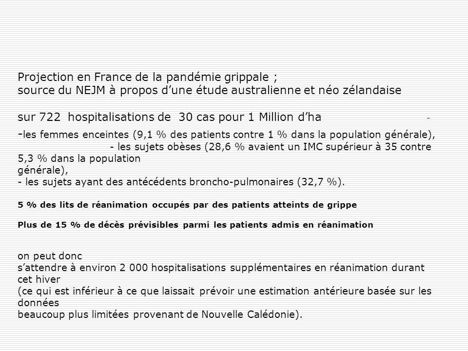 Projection en France de la pandémie grippale ; source du NEJM à propos d'une étude australienne et néo zélandaise sur 722 hospitalisations de 30 cas pour 1 Million d'ha - -les femmes enceintes (9,1 % des patients contre 1 % dans la population générale), - les sujets obèses (28,6 % avaient un IMC supérieur à 35 contre 5,3 % dans la population générale), - les sujets ayant des antécédents broncho-pulmonaires (32,7 %).