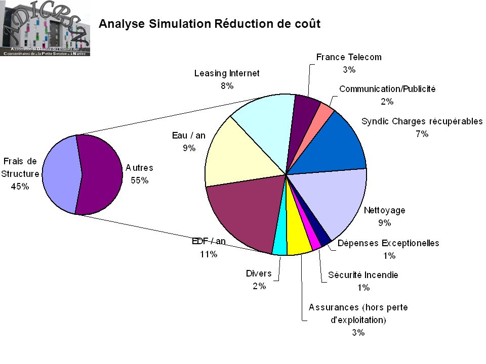 Analyse Simulation Réduction de coût