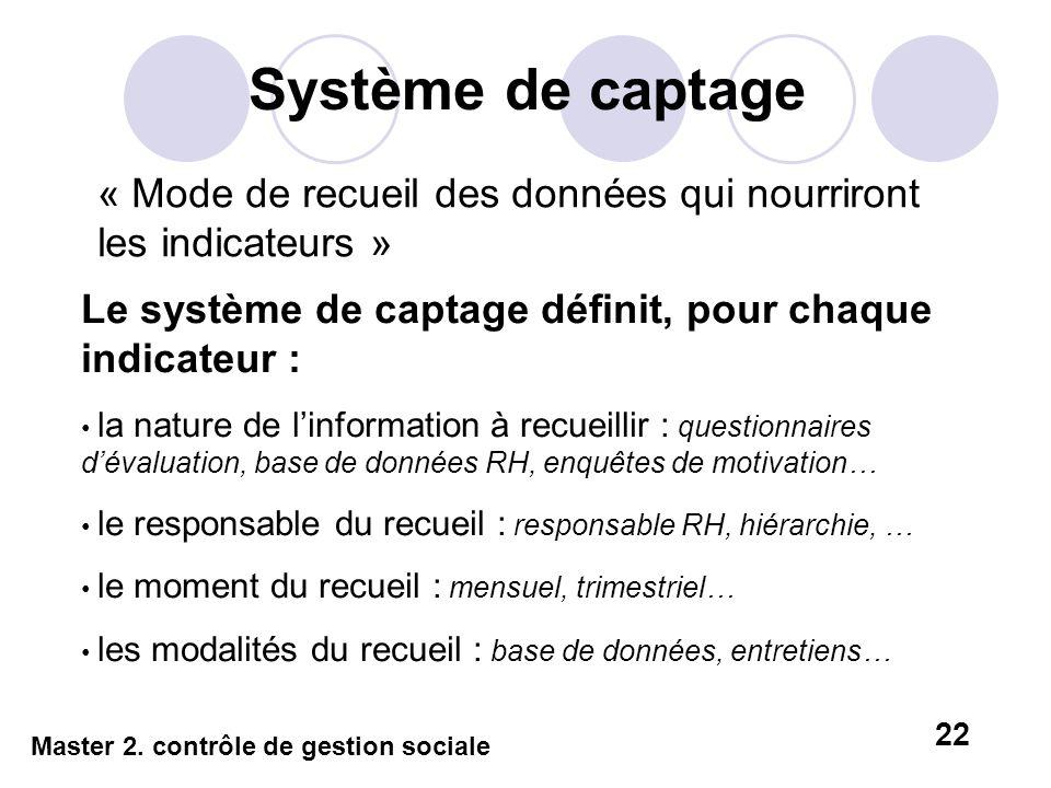 Système de captage « Mode de recueil des données qui nourriront les indicateurs » Le système de captage définit, pour chaque indicateur :