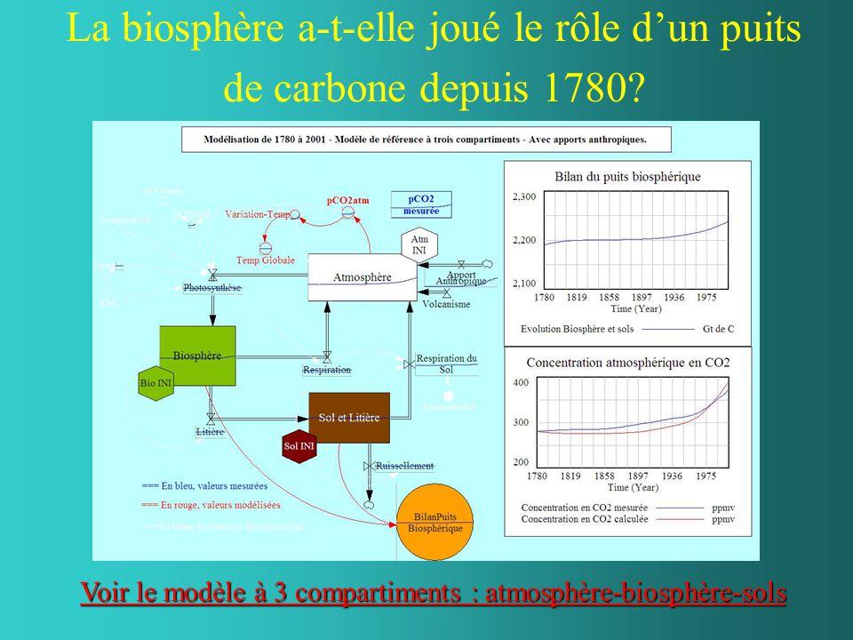 La biosphère a-t-elle joué le rôle d'un puits de carbone depuis 1780