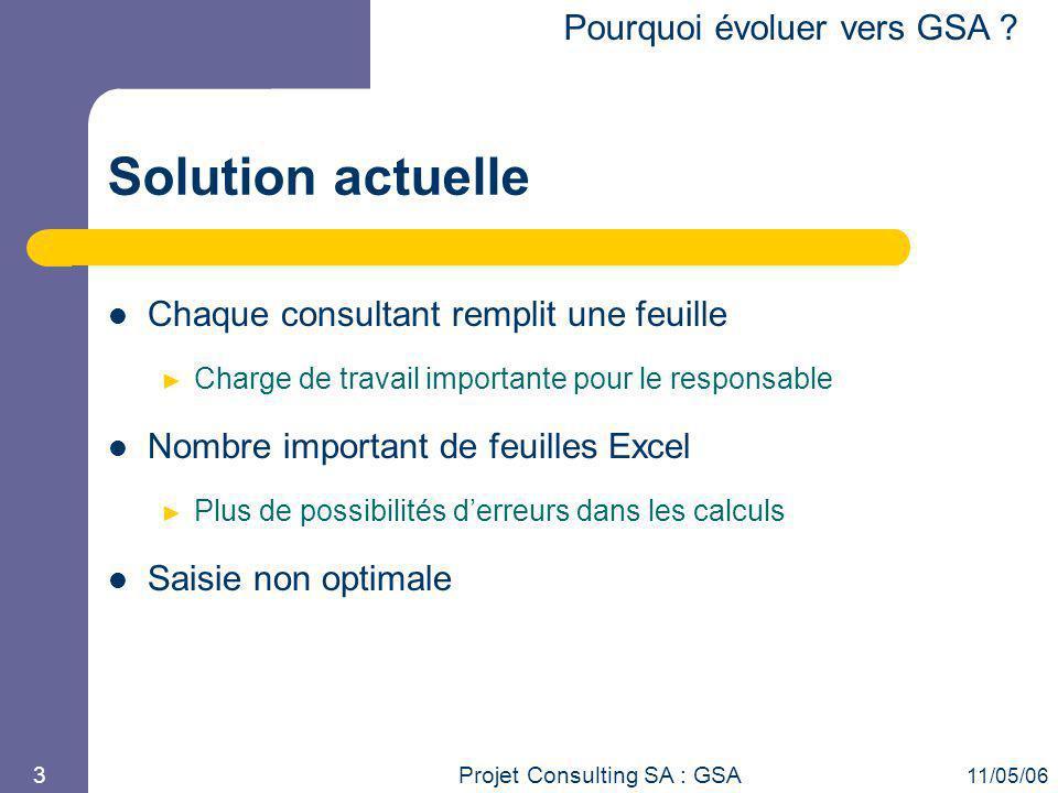 Solution actuelle Pourquoi évoluer vers GSA