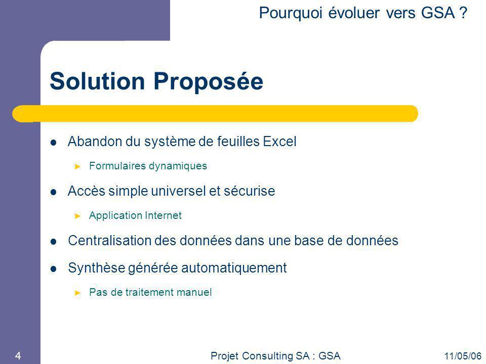 Solution Proposée Pourquoi évoluer vers GSA