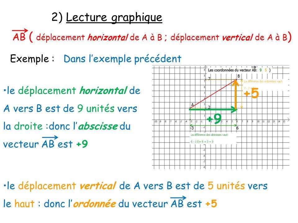 2) Lecture graphique AB ( déplacement horizontal de A à B ; déplacement vertical de A à B) Exemple : Dans l'exemple précédent.