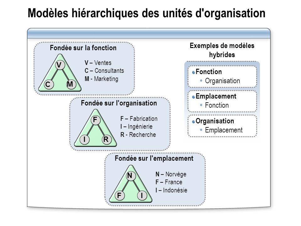 Modèles hiérarchiques des unités d organisation