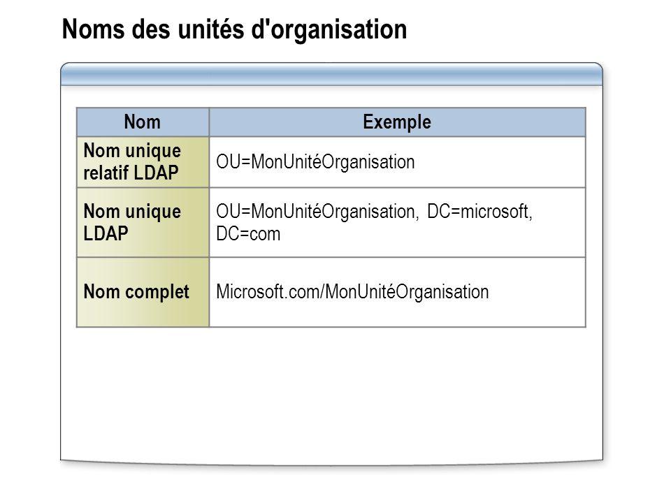 Noms des unités d organisation