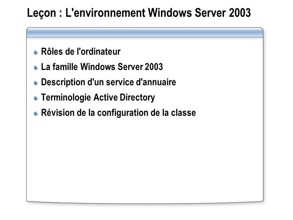 Leçon : L environnement Windows Server 2003