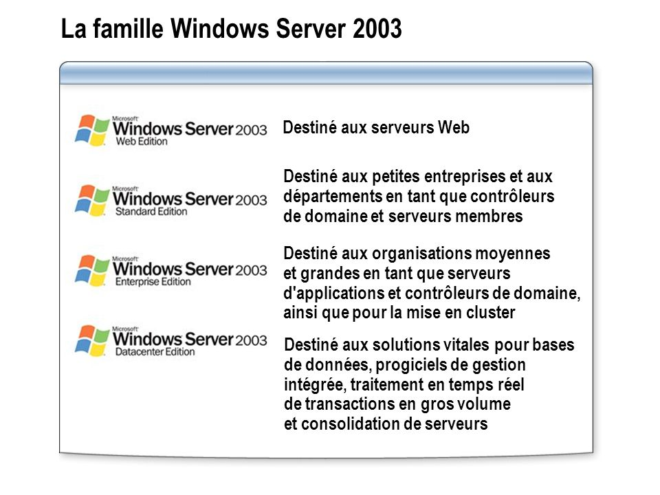 La famille Windows Server 2003