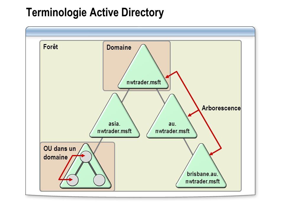 Terminologie Active Directory