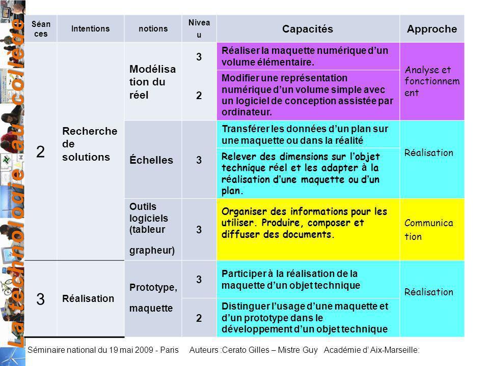 2 Capacités Approche Recherche de solutions Modélisation du réel 3