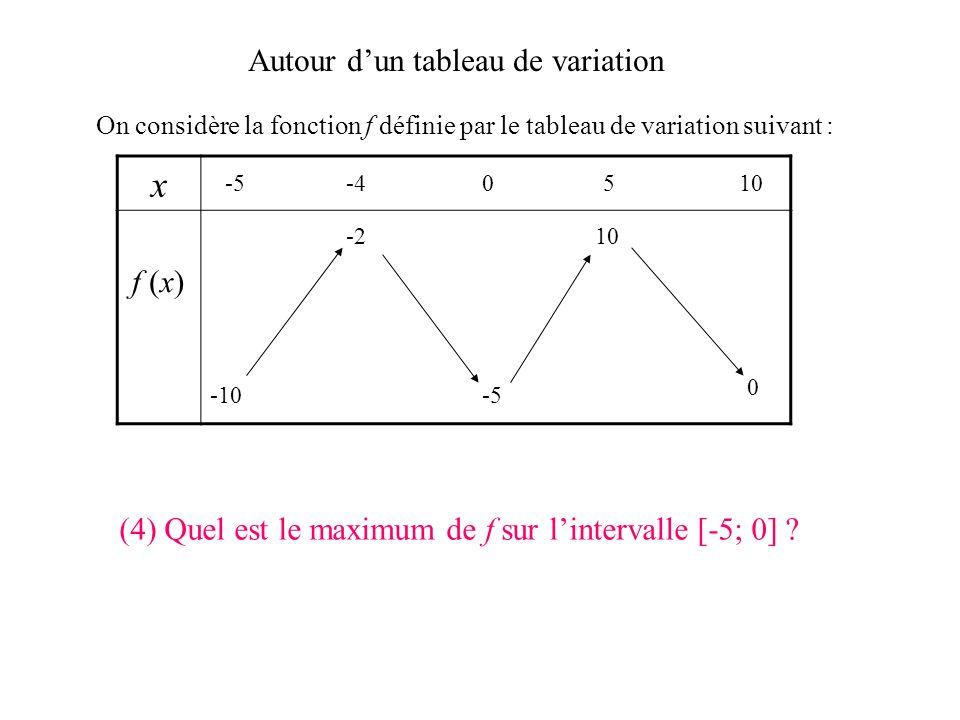 x Autour d'un tableau de variation f (x)