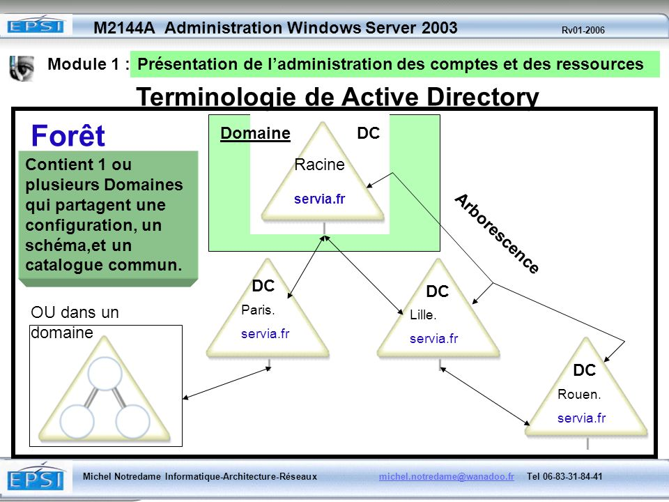 Forêt Terminologie de Active Directory Module 1 :
