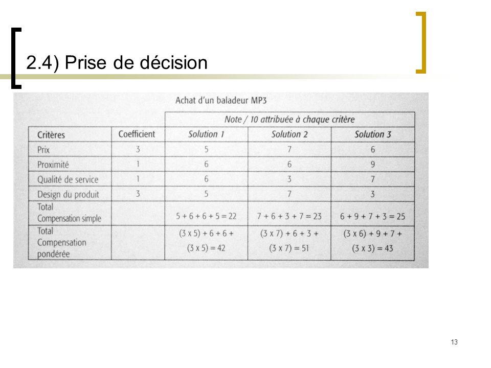 2.4) Prise de décision