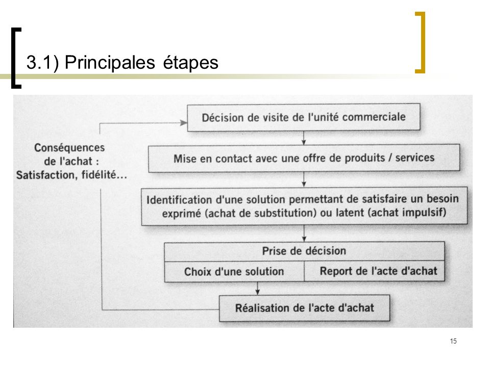 3.1) Principales étapes