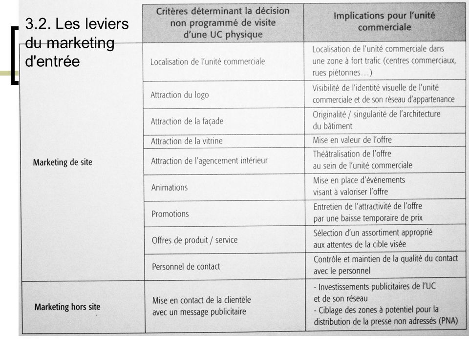 3.2. Les leviers du marketing d entrée