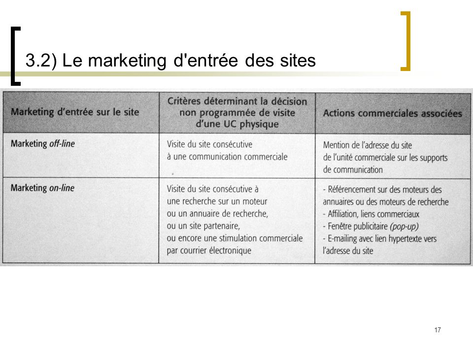 3.2) Le marketing d entrée des sites