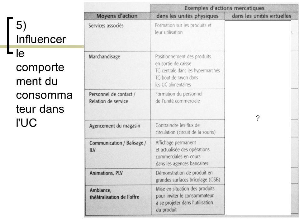 5) Influencer le comportement du consommateur dans l UC