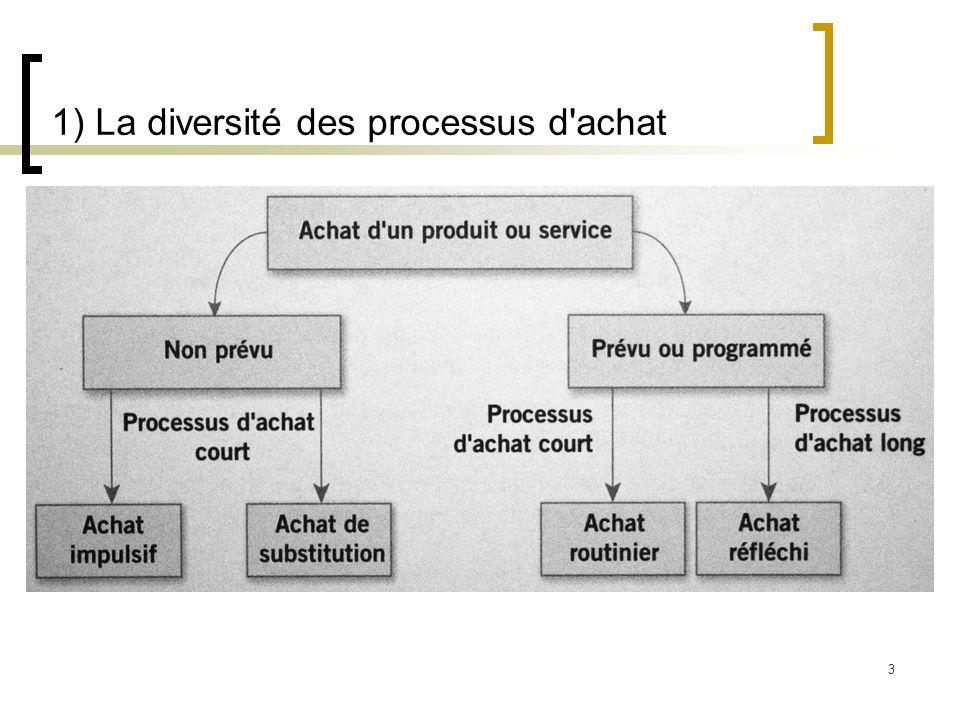 1) La diversité des processus d achat