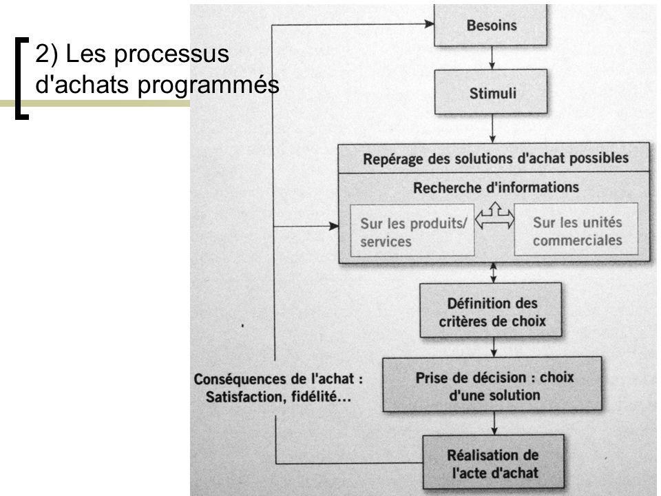 2) Les processus d achats programmés