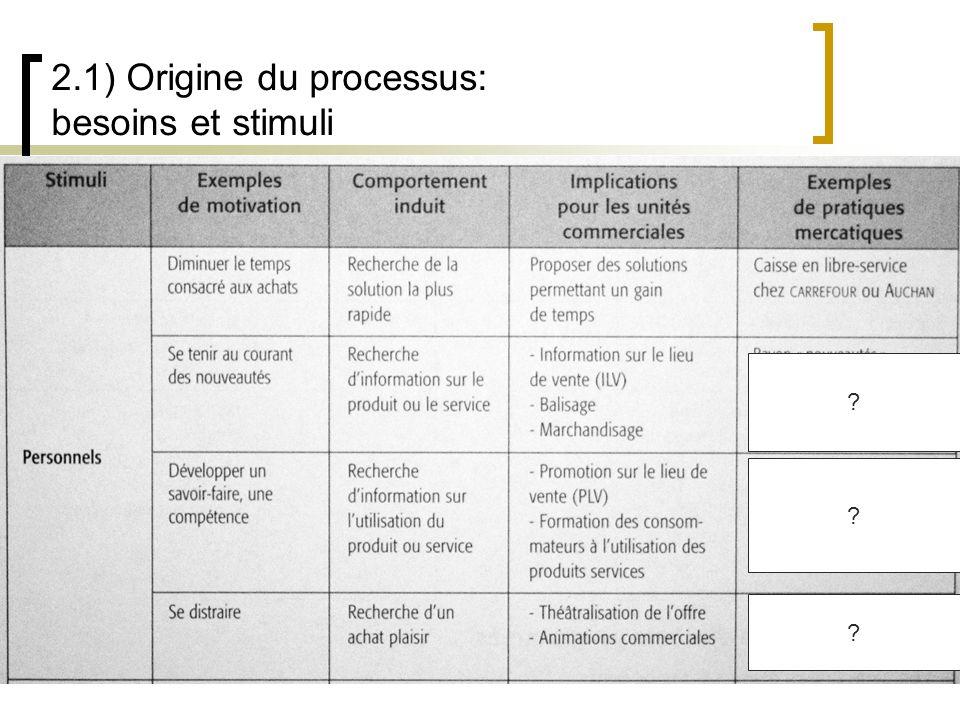 2.1) Origine du processus: besoins et stimuli
