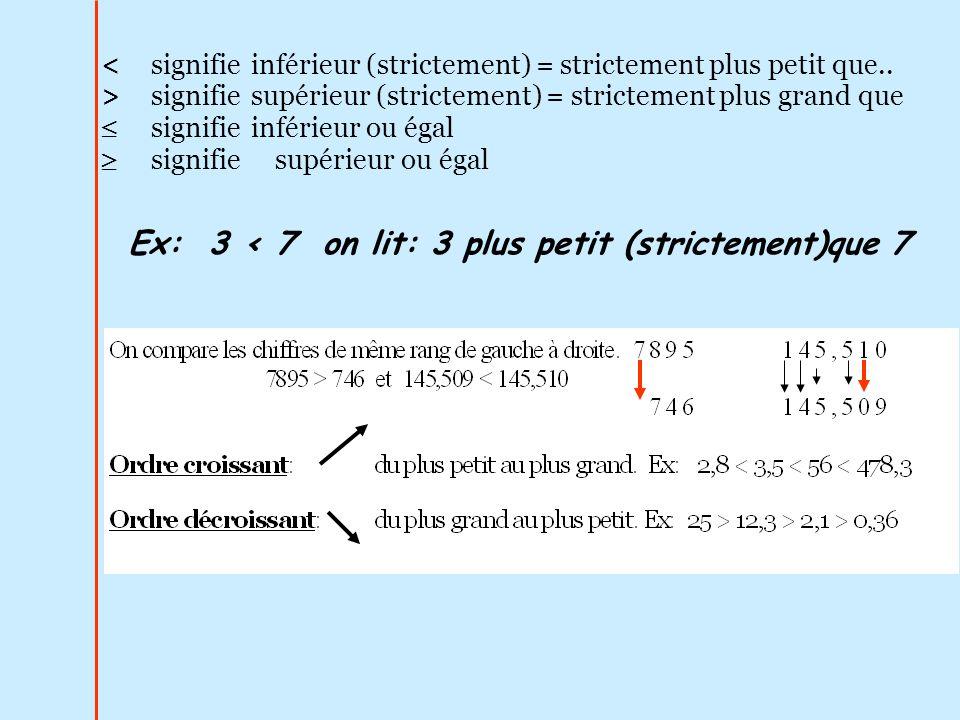 Ex: 3 < 7 on lit: 3 plus petit (strictement)que 7