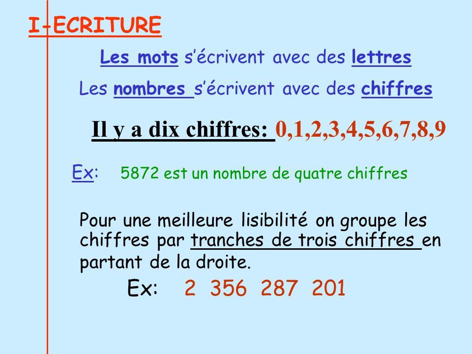 Il y a dix chiffres: 0,1,2,3,4,5,6,7,8,9 I-ECRITURE Ex: 2 356 287 201