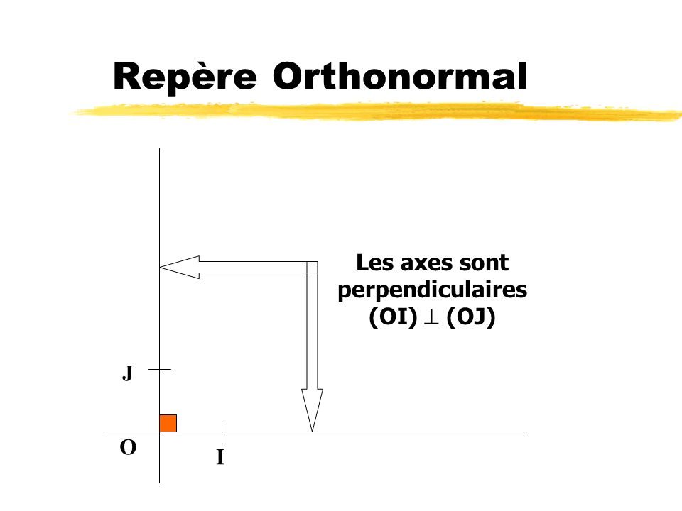 Les axes sont perpendiculaires