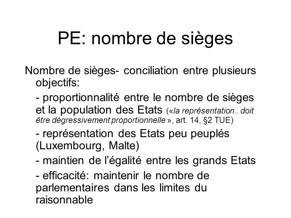 PE: nombre de sièges Nombre de sièges- conciliation entre plusieurs objectifs: