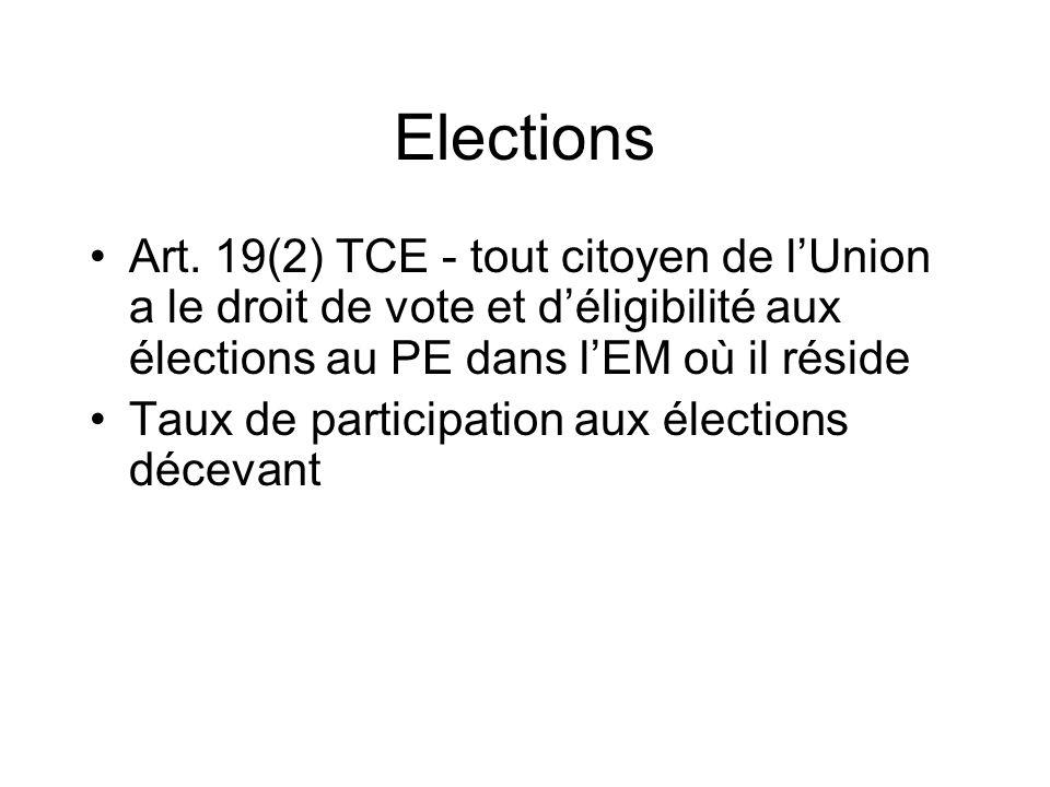 ElectionsArt. 19(2) TCE - tout citoyen de l'Union a le droit de vote et d'éligibilité aux élections au PE dans l'EM où il réside.