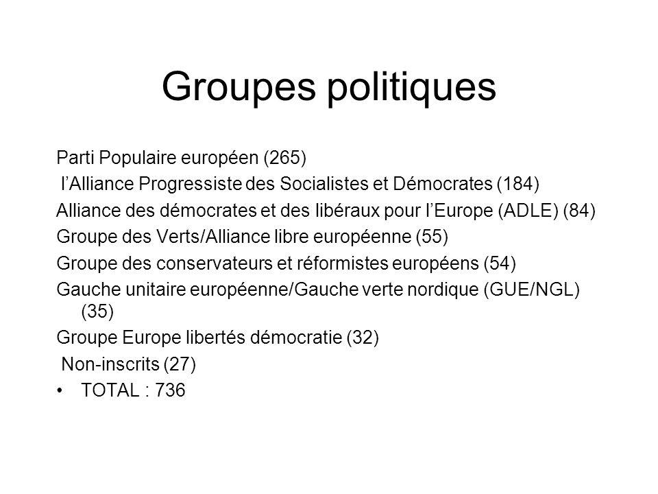 Groupes politiques Parti Populaire européen (265)