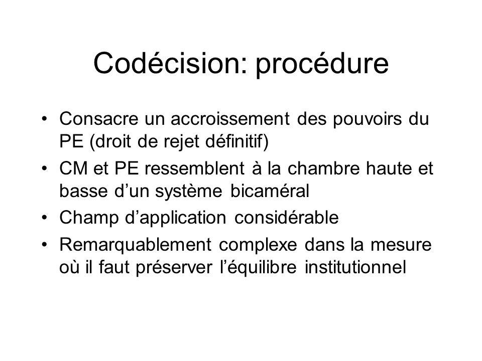 Codécision: procédure