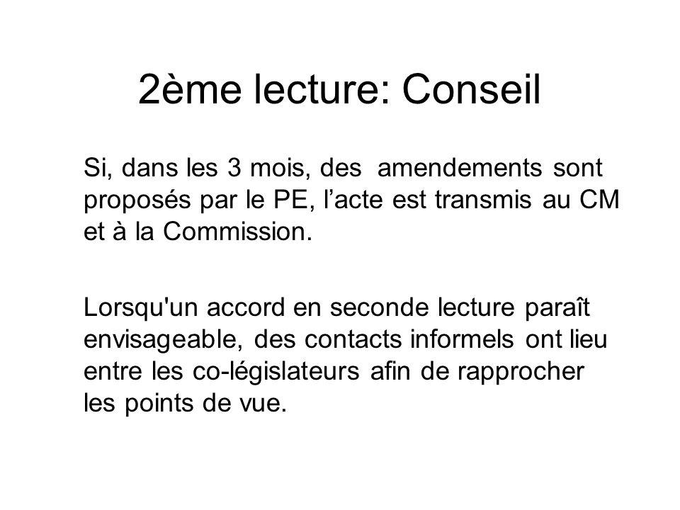2ème lecture: Conseil Si, dans les 3 mois, des amendements sont proposés par le PE, l'acte est transmis au CM et à la Commission.