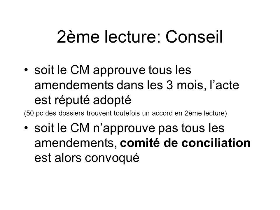 2ème lecture: Conseil soit le CM approuve tous les amendements dans les 3 mois, l'acte est réputé adopté.