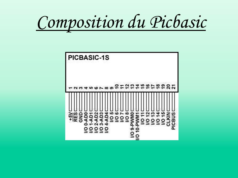 Composition du Picbasic