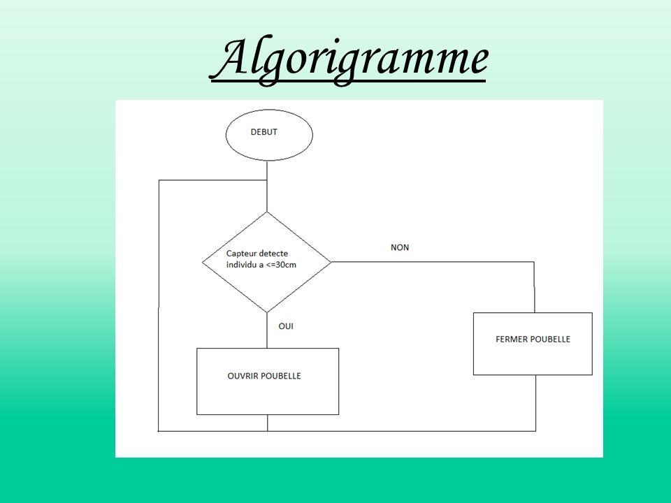 Algorigramme
