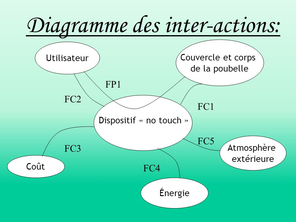Diagramme des inter-actions: