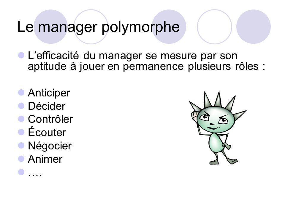 Le manager polymorpheL'efficacité du manager se mesure par son aptitude à jouer en permanence plusieurs rôles :