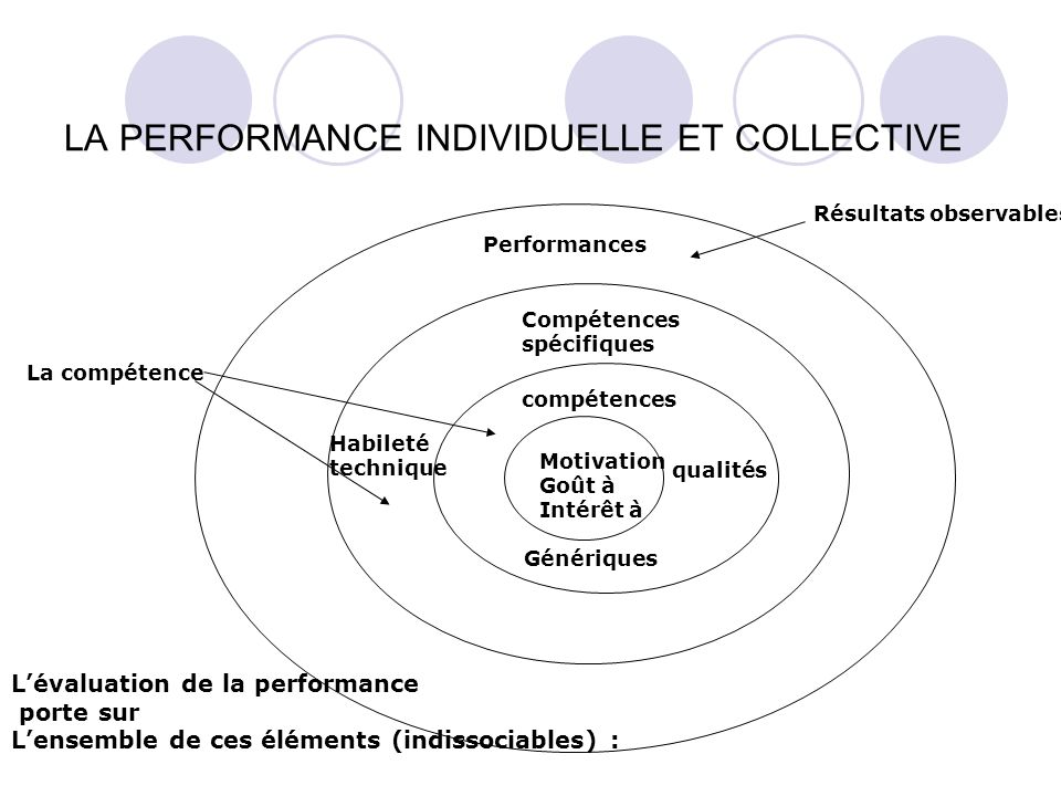 LA PERFORMANCE INDIVIDUELLE ET COLLECTIVE