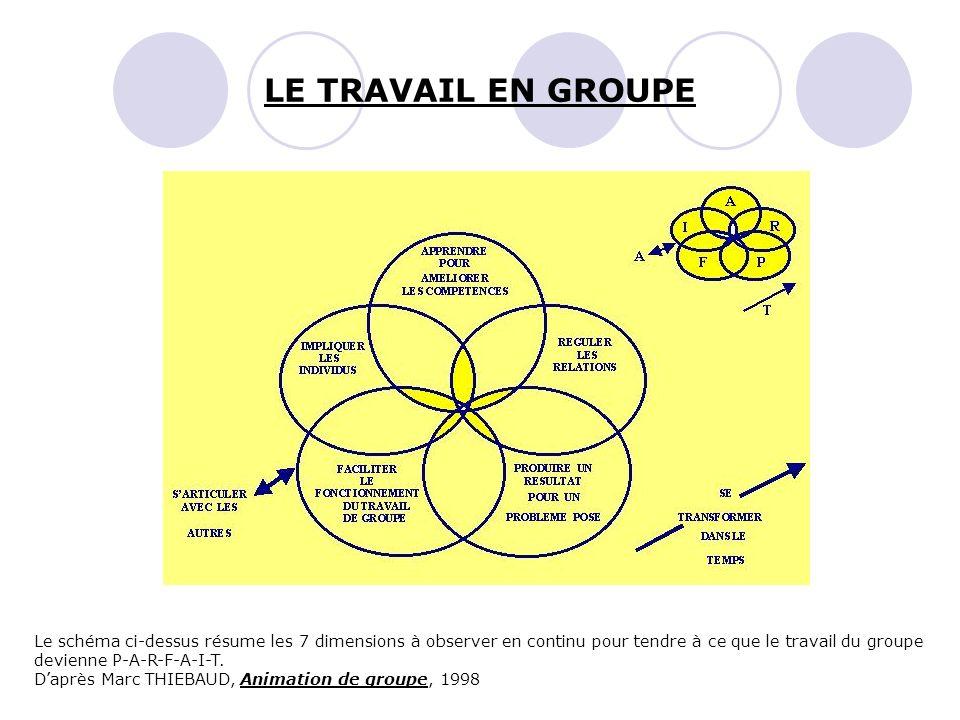 LE TRAVAIL EN GROUPELe schéma ci-dessus résume les 7 dimensions à observer en continu pour tendre à ce que le travail du groupe.