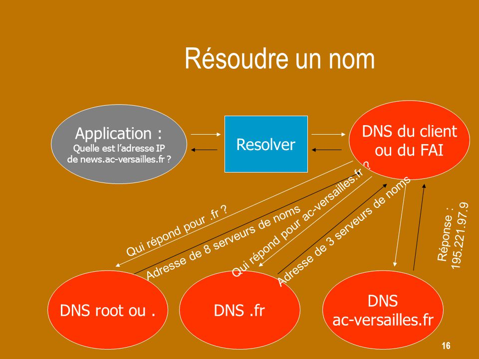 Résoudre un nom DNS du client ou du FAI Application : Resolver