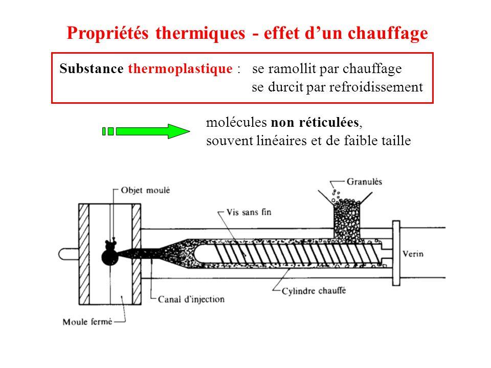 Propriétés thermiques - effet d'un chauffage