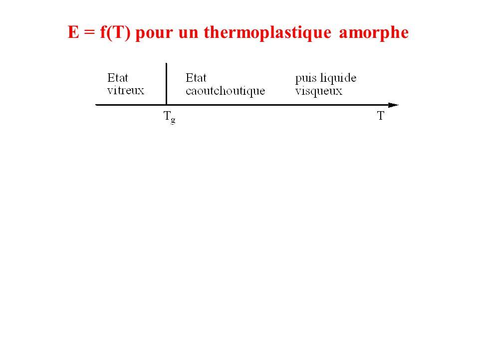 E = f(T) pour un thermoplastique amorphe