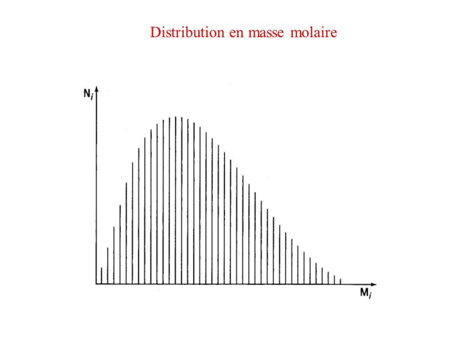 Distribution en masse molaire