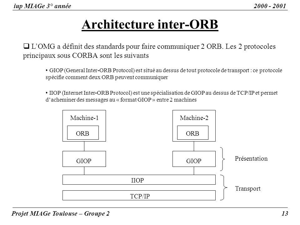 Architecture inter-ORB