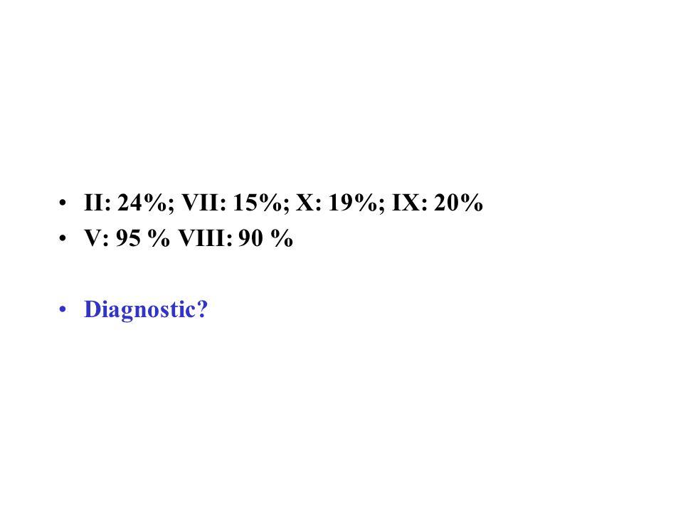 II: 24%; VII: 15%; X: 19%; IX: 20% V: 95 % VIII: 90 % Diagnostic