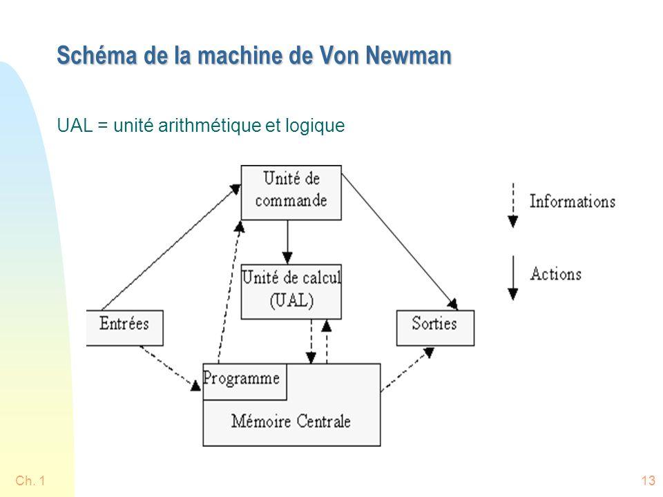 Schéma de la machine de Von Newman