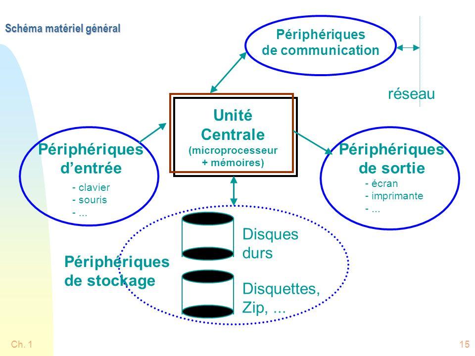 Schéma matériel général