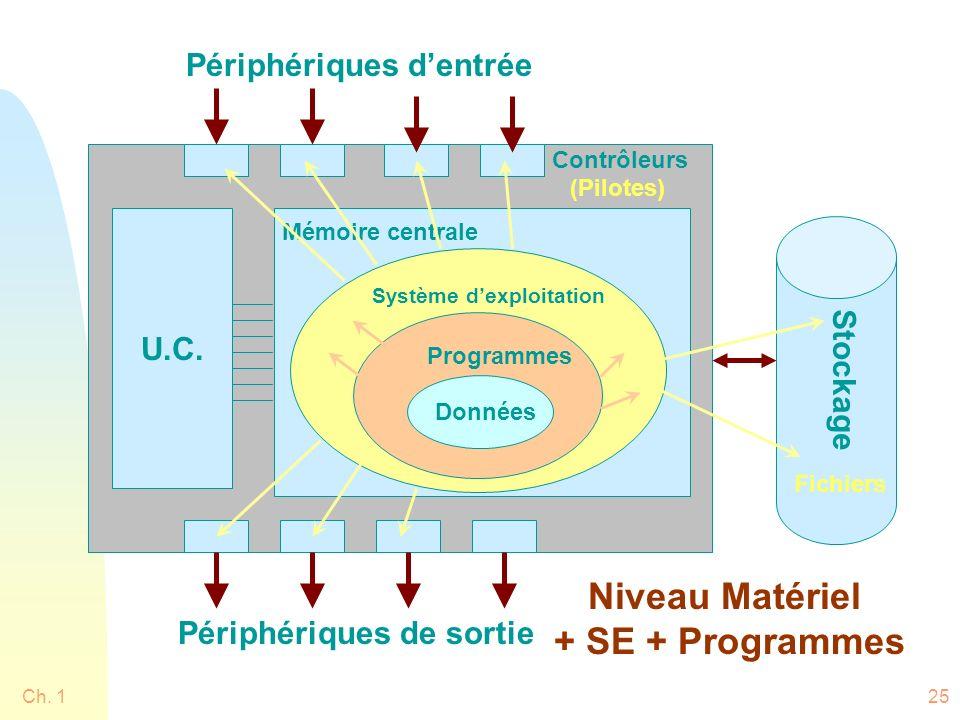 Niveau Matériel + SE + Programmes