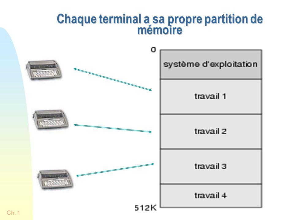 Chaque terminal a sa propre partition de mémoire