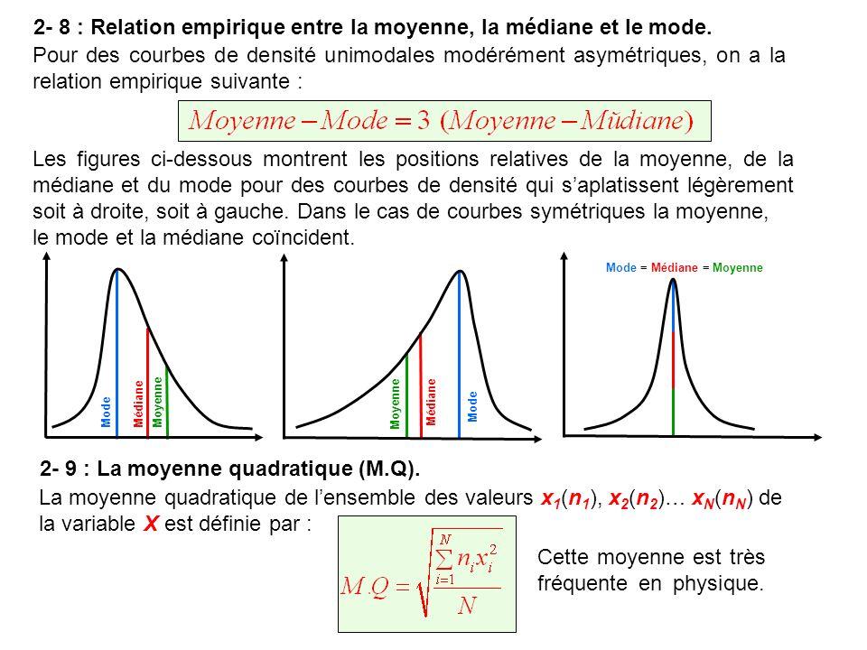 2- 8 : Relation empirique entre la moyenne, la médiane et le mode.
