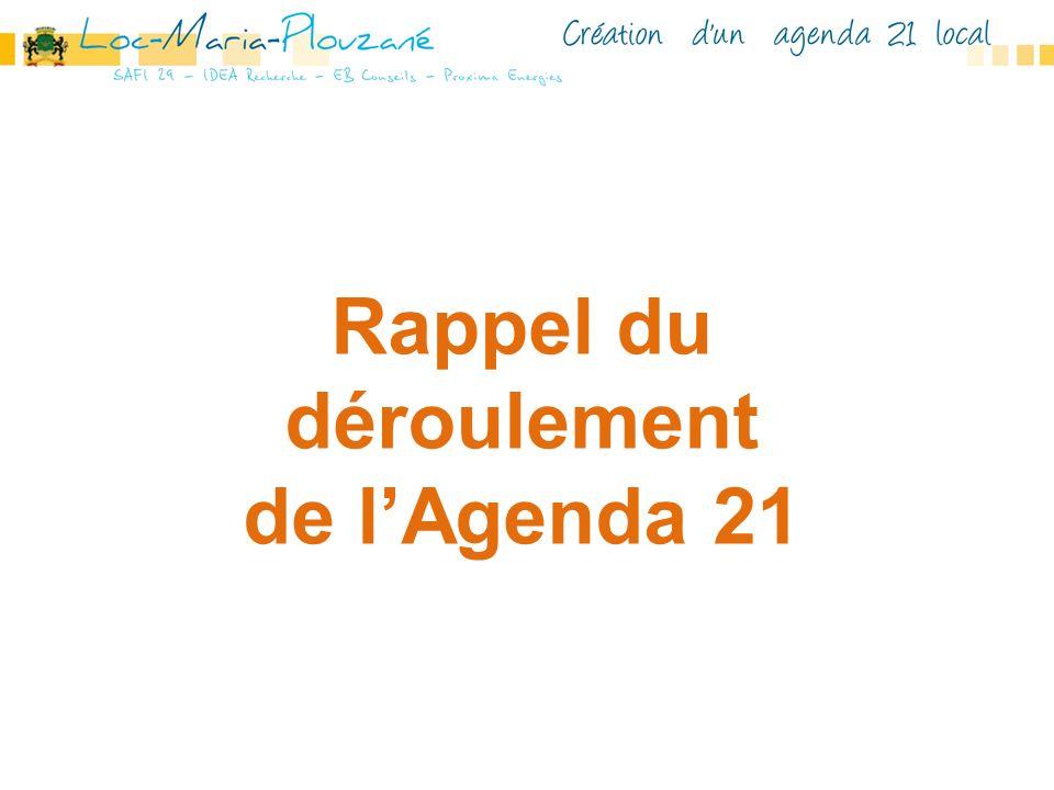 Rappel du déroulement de l'Agenda 21